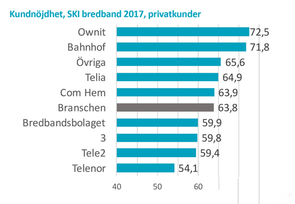 telia fullmakt bredband